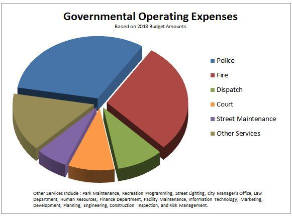 2018 Budget Expenses Pie Chart