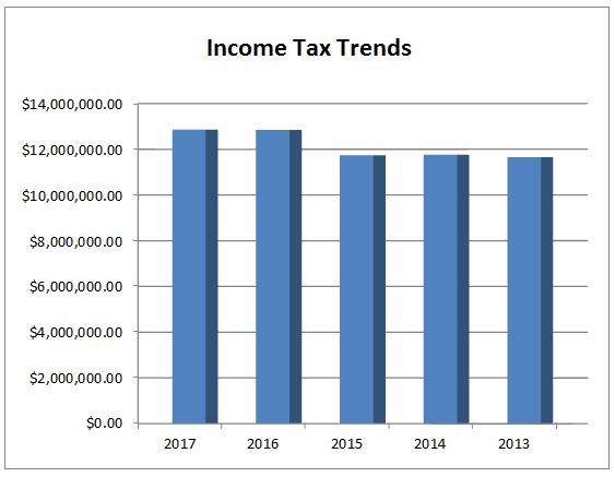 Income Tax Trends 13-17