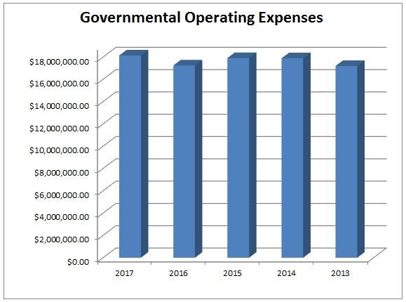 KOF Operating Expenses 13-17