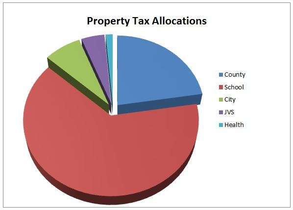 Property Tax Allocations 2017