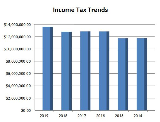 Income Tax Trends 2019