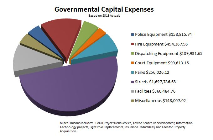 Governmental Capital Expenses 2019 Actual